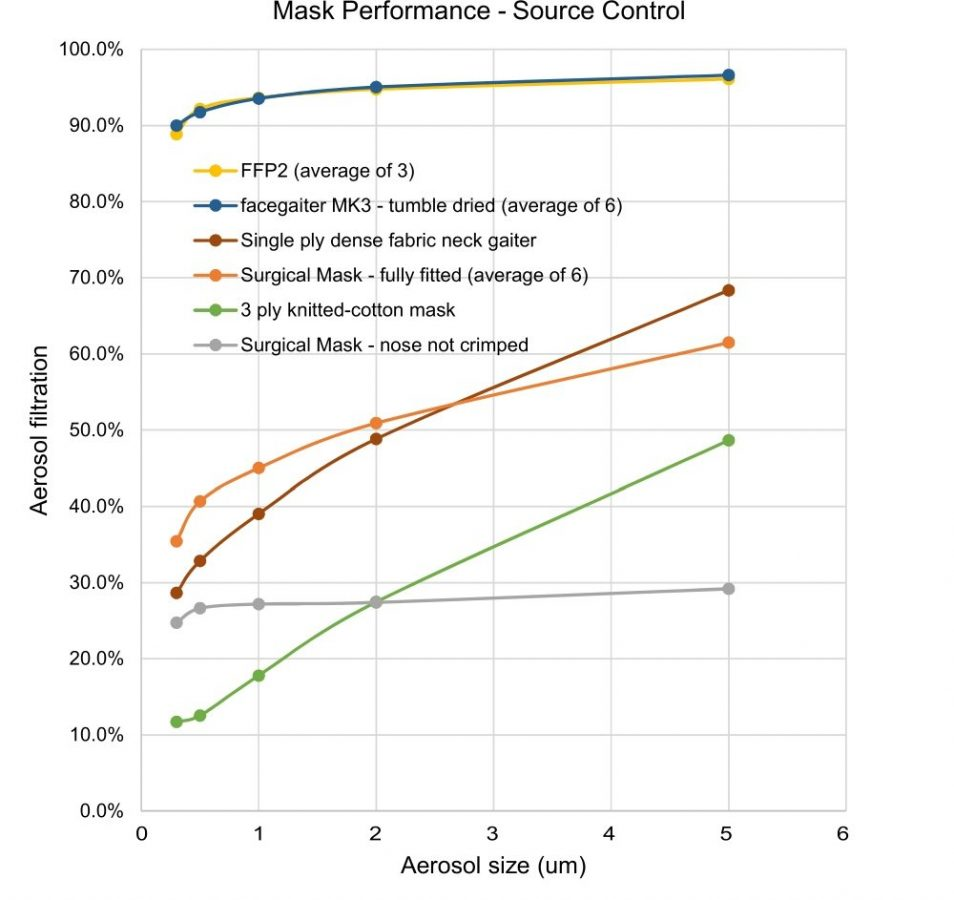 face mask performance - source control
